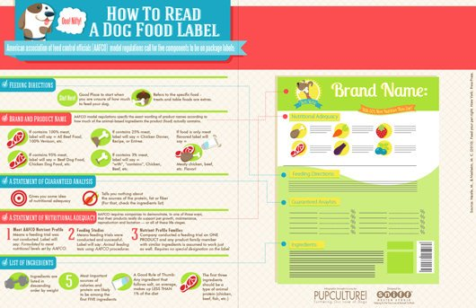Dog Food Label Pet Infographic