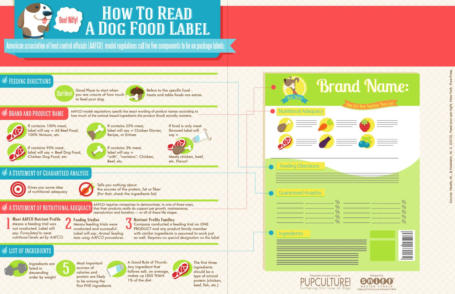 Dog Food Label Infographic - Very Informative! | Sniff